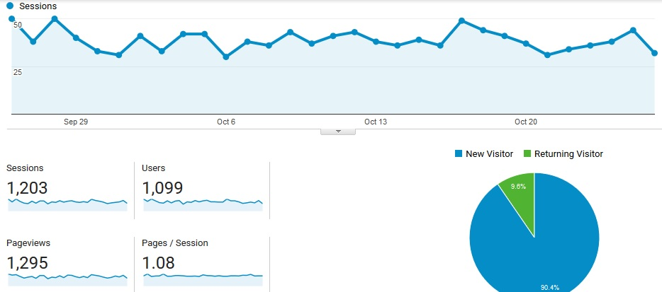 monthly traffic stats of sannayak blog
